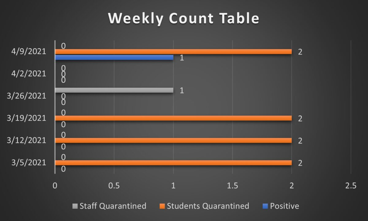 COVID Table 4.9.21